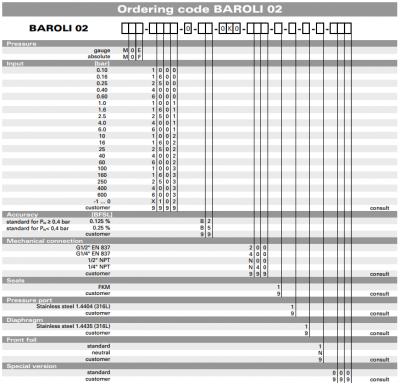 Baroli 02 part no coding