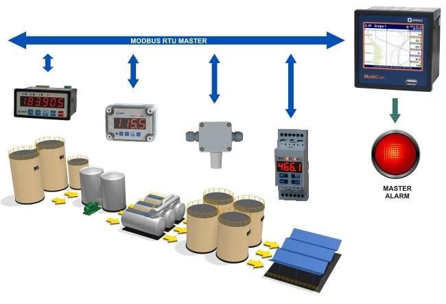 MultiCon Multichannel Controller and Datalogger