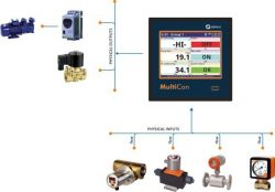 Pulse or analogue output flow metering