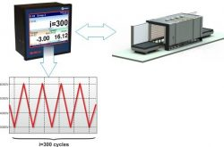 Heating cycle management for annealing processes