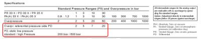 negative dp overpressure and static line pressure