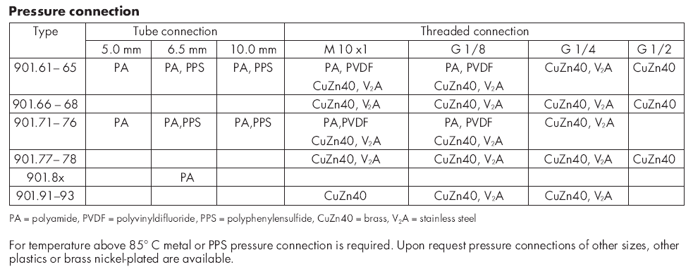901 prescal pressure connection