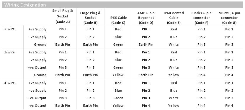 IMP wiring designation