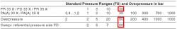 Max diff overpressure for 30 bar range pd33x