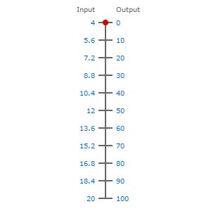 4-20ma to 0-100pc conversion scale