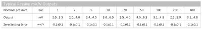 ASL mV output table
