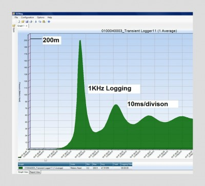 High frequency logging rate pressure pressure data results graph