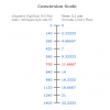 Mass Flow & Density to Volume Flow Calculator