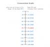 Volume Flow & Area to Flow Velocity Calculator