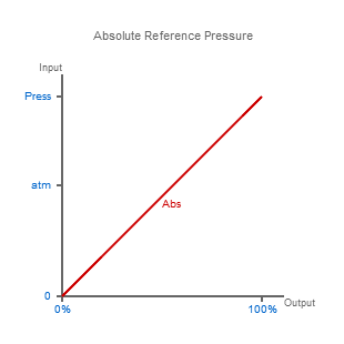 Absolute Reference Pressure