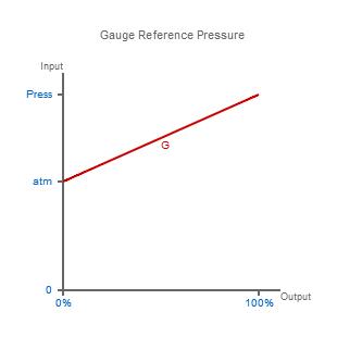 Gauge Reference Pressure