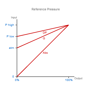 Reference Pressure Types
