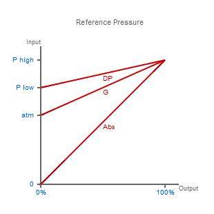 baseline pressure types