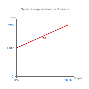 Sealed Gauge Reference Pressure