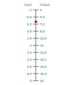 Compound pressure range -1-5bar to 4-20ma