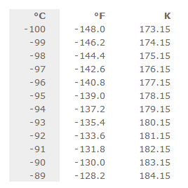 Celsius Temperature Conversion Table For 100 C To 1 000 C