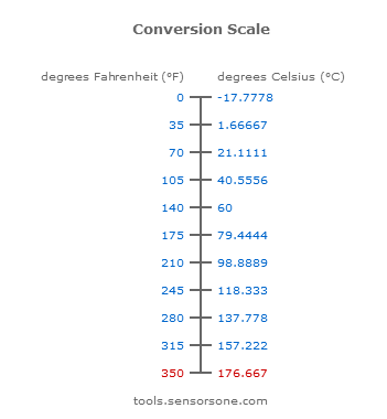 0-350F to C Conversion Scale
