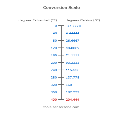 400F to C Temp Conversion Scale