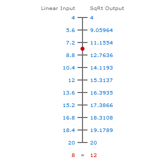 Linear Input to SqRt Output Conversion Scale