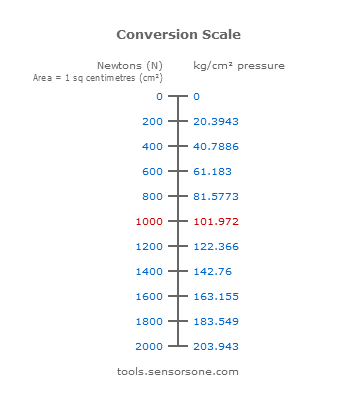 0-1000Ncm-2 to kgcm-2 Conversion Scale