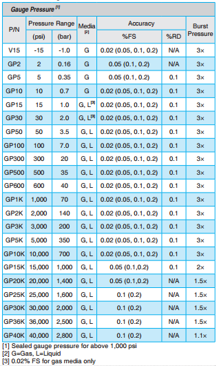 adt681-gauge-pressure-ranges