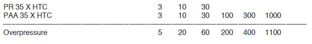 35XHTC Pressure Ranges