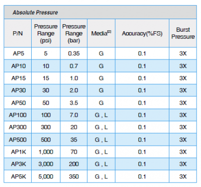 ADT672 Absolute Pressure Ranges