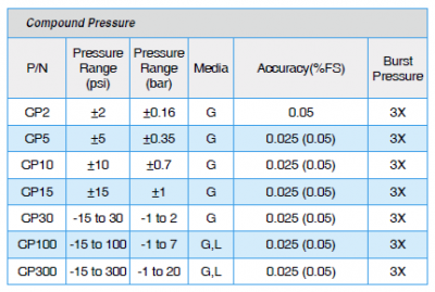 ADT672 Compound Pressure Ranges