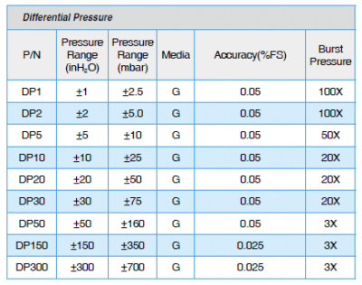 ADT672 Differential Pressure Ranges