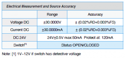 ADT672 Electrical Measure Source Accuracy