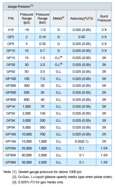 ADT672 Gauge Pressure Ranges