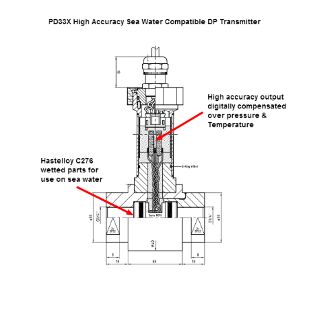 Hydro power plant sea water high accuracy DP transmitter