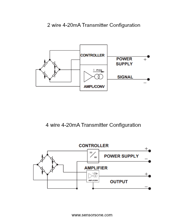 2 to 4 wire 4 20ma comparison 4 to 20 ma current loop output signal sensorsone 4 wire transmitter wiring diagram at crackthecode.co
