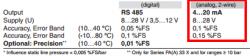 PD33x 4-20ma accuracy