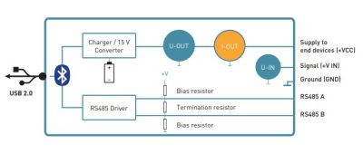 How the K114 BT Bluetooth interface functions