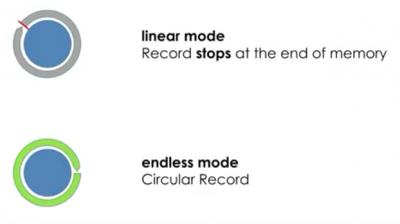 linear circular memory leo record