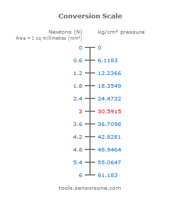 0-6Nmm2 to kgcm2 conversion scale