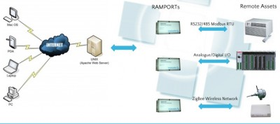 RAMPORT applications