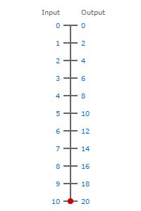0-10V to 0-20ma scale