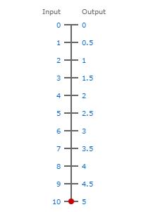 0-10V to 0-5V scale
