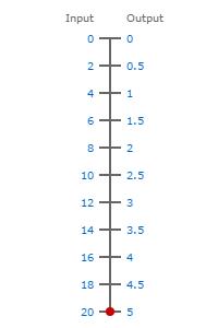 0-20ma to 0-5V scale