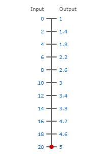 0-20ma to 1-5V scale