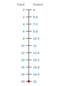 0-20ma to 4-20ma scale