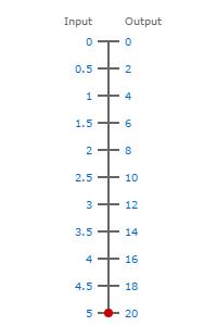 0-5V to 0-20ma scale