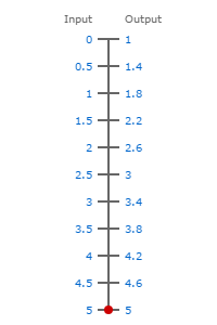 0-5V to 1-5V scale