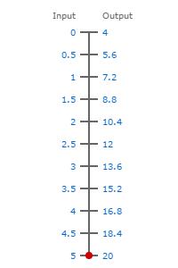 0-5V to 4-20ma scale
