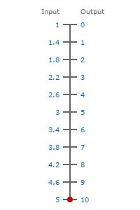 1-5V to 0-10V scale