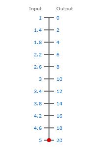 1-5V to 0-20ma scale