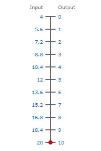 4-20ma to 0-10V scale