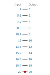 4-20ma to 0-20ma scale